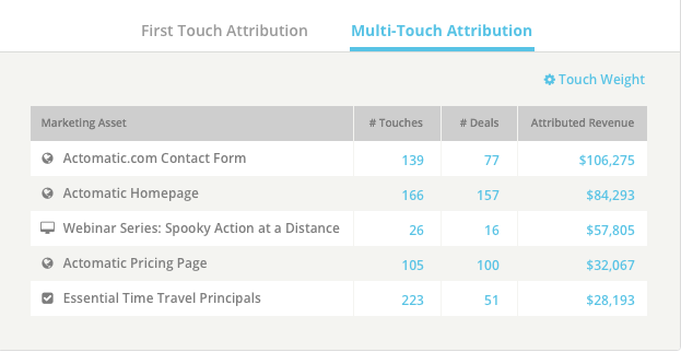 Multi Touch Attribution - Acton
