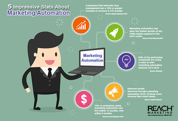 awesome-marketing-automation