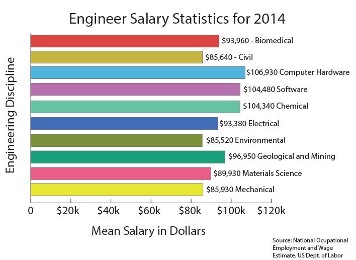 engineer_salary_chart