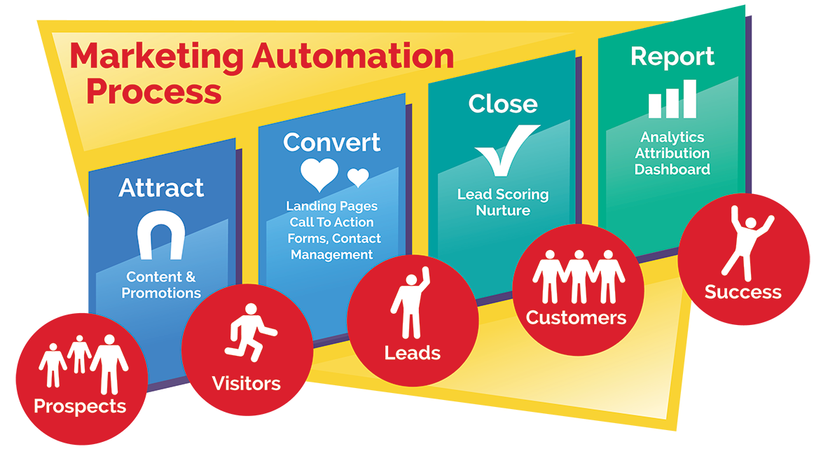 marketing automation process chart
