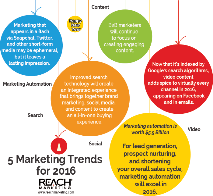 2016-marketing-trends