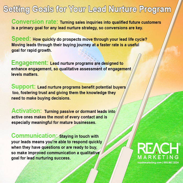 Setting Goals for Your Lead Nurture Program