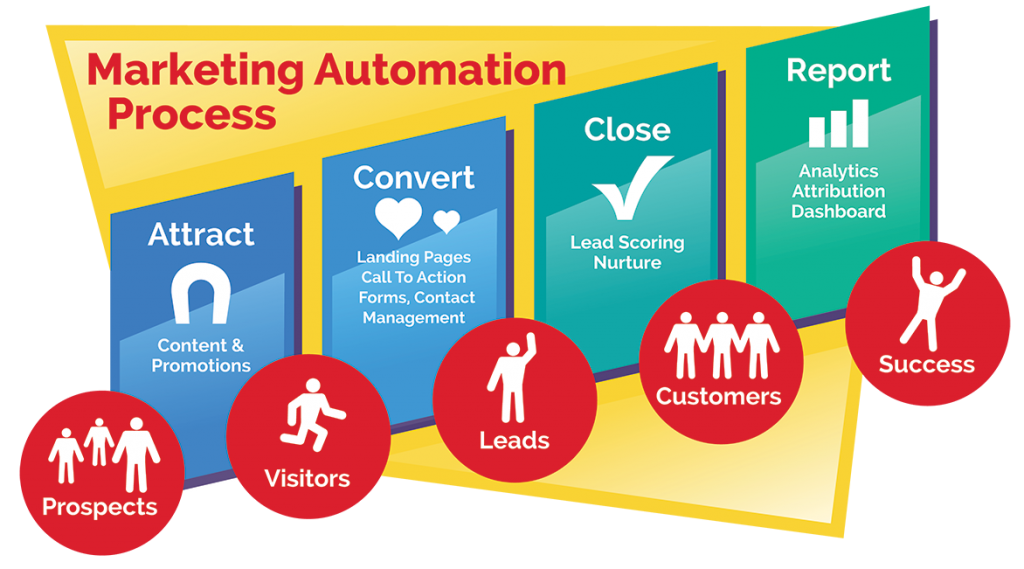 Marketing Automation - The Process