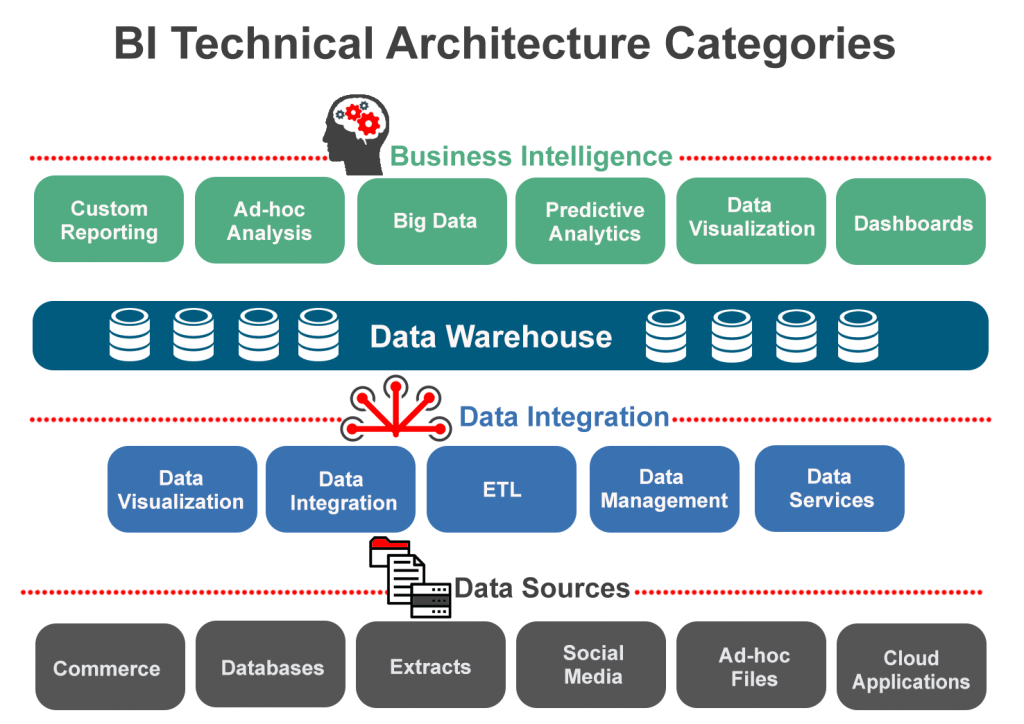 The Evolution Of The Enterprise Data Warehouse