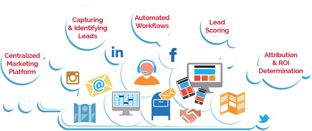2019 Marketing Automation Trends